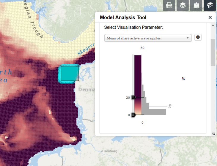 Model Analysis Tool with focus on the North Sea