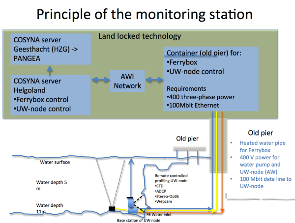 Principle of measurement infrastructure