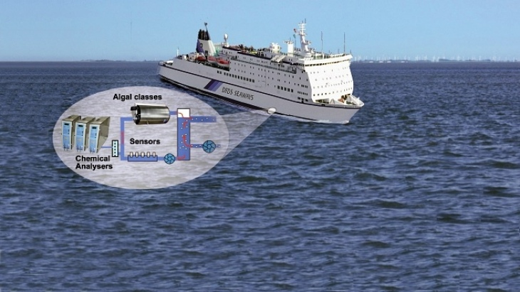 FerryBoxes are used on ships traveling regularly scheduled routes. -Image: Hereon-