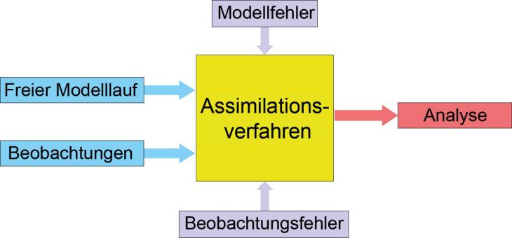Assimilationsschema