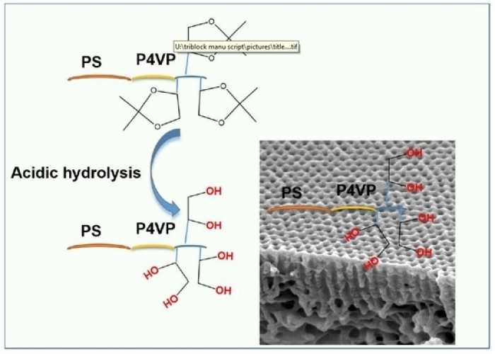 Saleem Polymers 2020, Isoporous Membranes form Novel Polystyrene-b-poly...graph. abstract