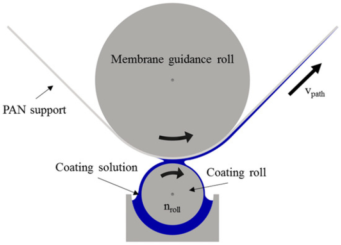 Klingberg_Membranes März 2019_Separation of Carbon Dioxide from Real Power Plant Flue Gases by Gas Permeation Using a Supported Ionic Liquid Membrane