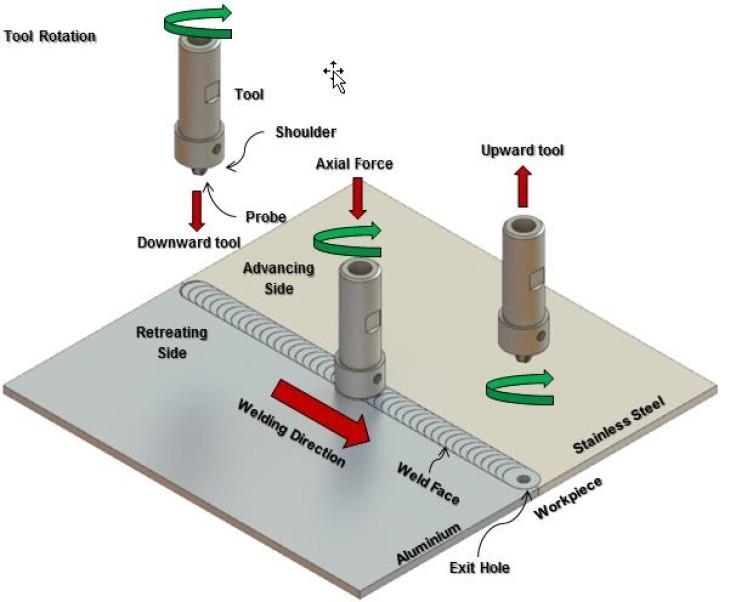 Friction Stir Welding >> Technical Infrastructure