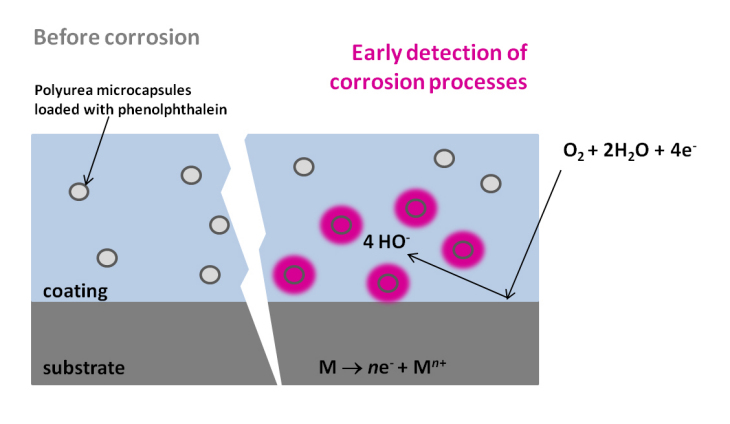 Detection of corrosion processes using polymeric capsules with pH indicator