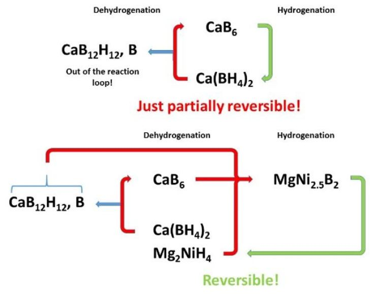 Scheme of the mechanism for storing hydrogen with calcium borohydride with the addition of magnesium nickel hydride.
