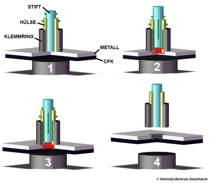 The sleeve presses into the metal layer (2), the metal gets soft (3) and upon retraction of the sleeve, the CFK deformed into the metal layer (4).