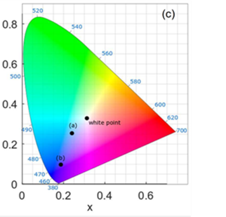 Chromaticity diagram. The positions of the two reflection spectra in and are entered in relation to the colorless white point.