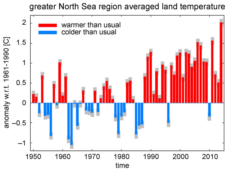 Figure 1: Deviation of the mean average annual temperature of considered land measuring stations in the North Sea region between 1950 and 2014 compared to the reference period 1961 to 1990